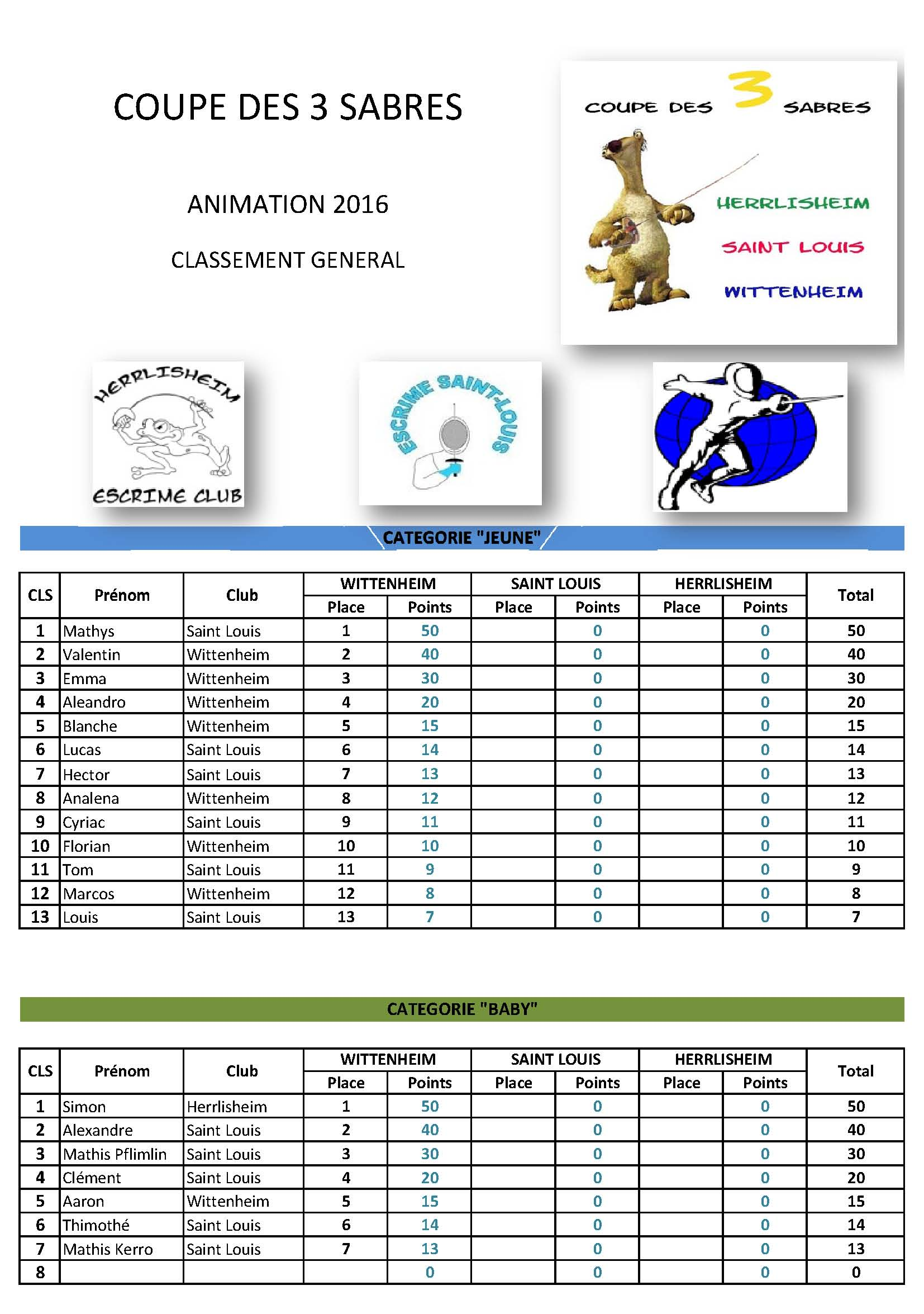 2016 - Résultats Coupe des trois sabres - manche 1